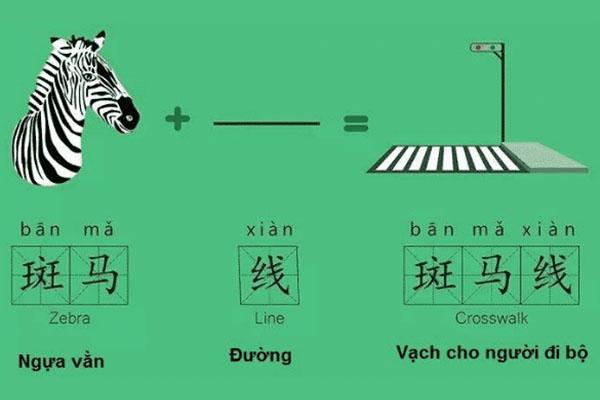 Học Tiếng Trung bằng hình ảnh giúp ghi nhớ từ vựng nhanh chóng