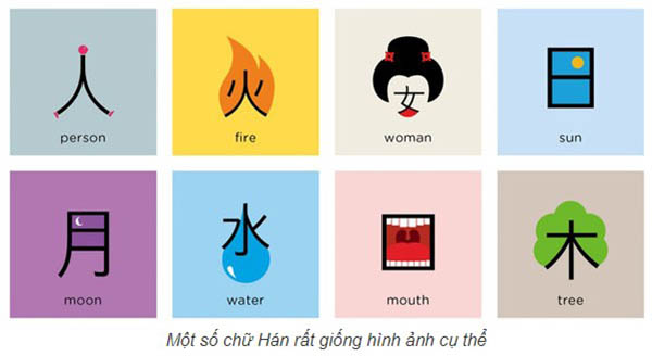 Một số chữ Hán rất giống hình ảnh cụ thể