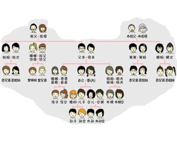 Cách xưng hô trong gia đình người Hoa